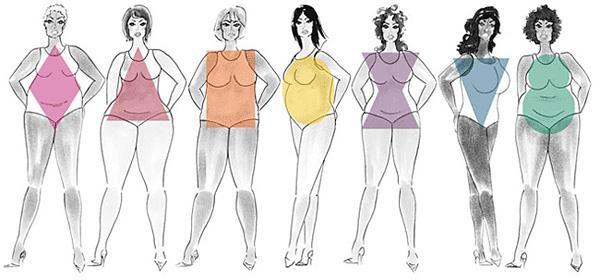 типы фигуры и телосложение